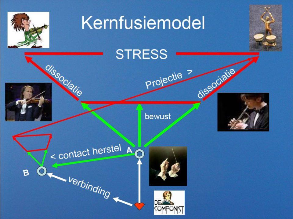 Afbeelding Kernfusiemodel®